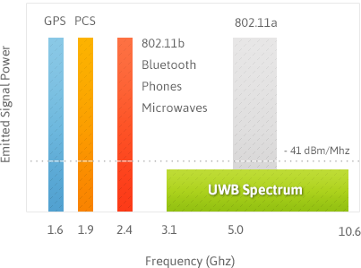 Ultra Wide Band Spectrum